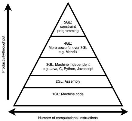 Higher programming languages result in higher computational instructions count